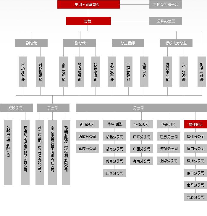 组织结构 - 福建路港(集团)有限公司